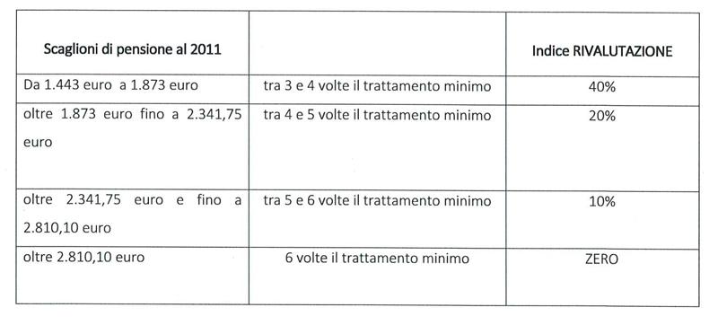 scaglioni Pensioni 2011
